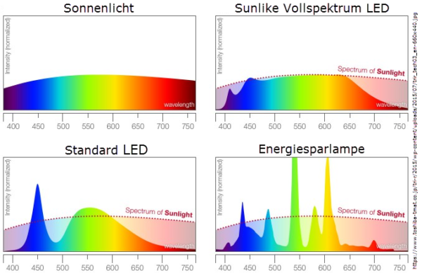 Vergleich vom Lichtspektrum: Sonne vs. Sunlike Vollspektrum-LED